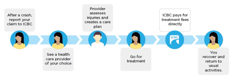 ICBC Care & Treatment Process, Vancouver, British Columbia